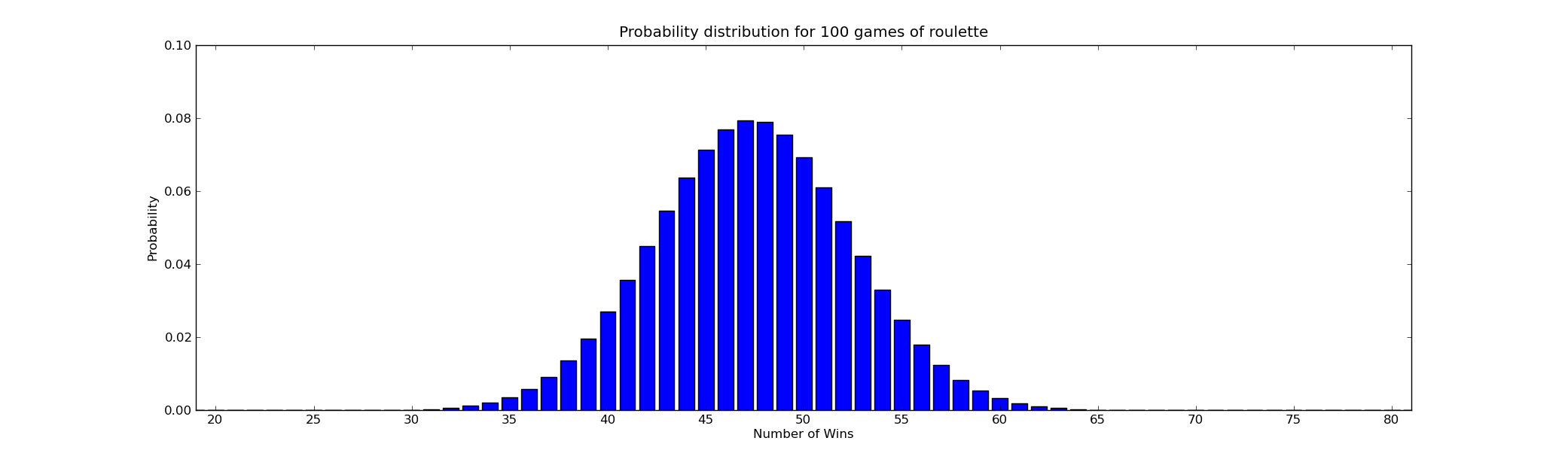 Roulette stats probability